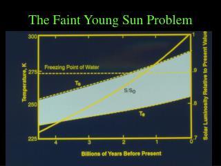 The Faint Young Sun Problem