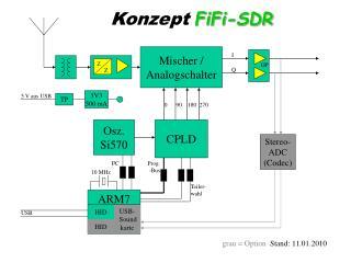 Konzept  FiFi-SDR
