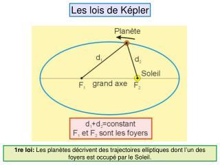 Les lois de Képler