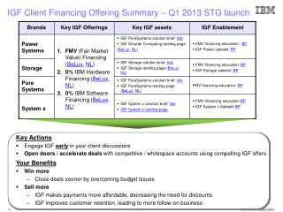 IGF Client Financing Offering Summary – Q1 2013 STG launch
