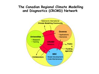 The Canadian Regional Climate Modelling     and Diagnostics (CRCMD) Network