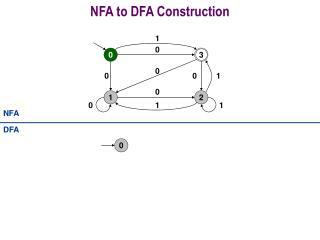 NFA to DFA Construction