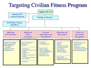Targeting Civilian Fitness Program