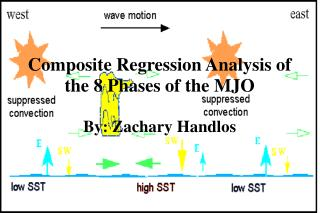 Composite Regression Analysis of the 8 Phases of the MJO By: Zachary Handlos