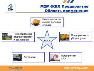М2М-ЖКХ Предприятие  Область применения