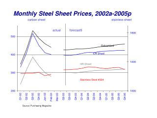 Monthly Steel Sheet Prices, 2002a-2005p