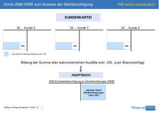 Konto 2080 EWB zum Ausweis der Wertberichtigung