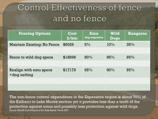 Control Effectiveness of fence and no fence
