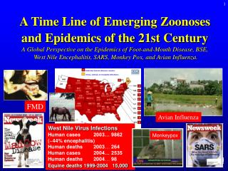 West Nile Virus Infections Human cases	2003… 9862 (~44% encephalitis) Human deaths 	2003 …  264