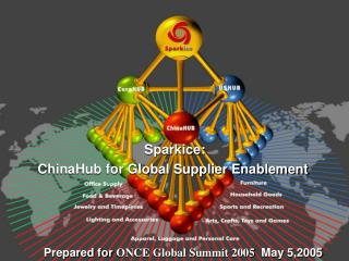 Sparkice:  ChinaHub for Global Supplier Enablement