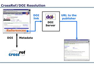 CrossRef/DOI Resolution