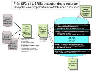 Central SFX-instans (sfxbibsam)