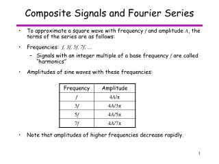 Composite Signals and Fourier Series
