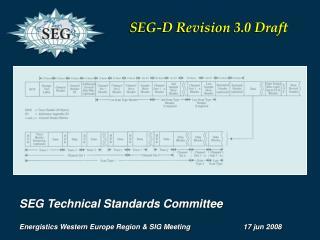SEG Technical Standards Committee Energistics  Western Europe Region & SIG Meeting 17  jun  2008