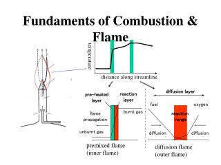 Fundaments of Combustion & Flame