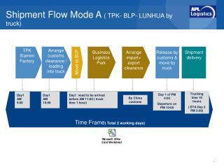 Shipment Flow Mode A  ( TPK- BLP- LUNHUA by truck)