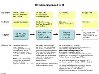 Streckenfliegen mit GPS