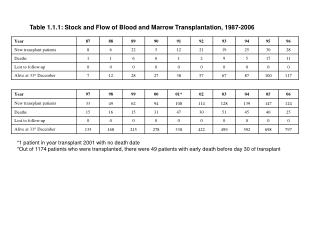 Table 1.1.1: Stock and Flow of Blood and Marrow Transplantation, 1987-2006