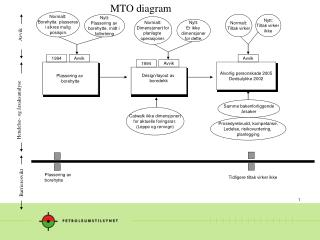 MTO diagram
