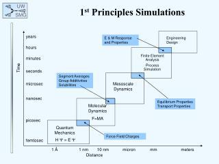 1 st  Principles Simulations