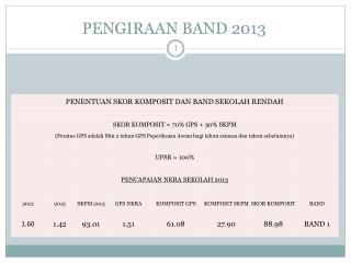PENGIRAAN BAND 2013