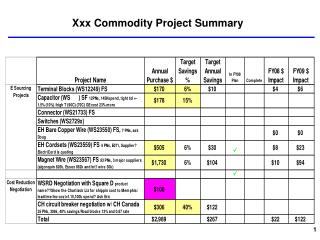 Xxx Commodity Project Summary