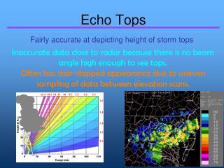 Echo Tops