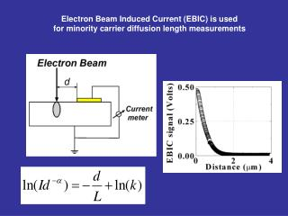 Electron Beam Induced Current (EBIC) is used for minority carrier diffusion length measurements