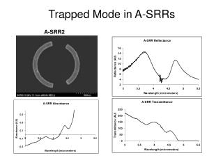 Trapped Mode in A-SRRs