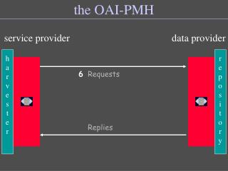 the OAI-PMH