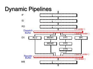Dynamic Pipelines
