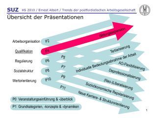 HS 2010 / Ernest Albert / Trends der postfordistischen Arbeitsgesellschaft