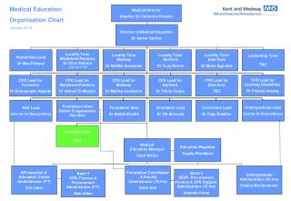 Medical Education Organisation Chart January 2014