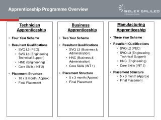 Apprenticeship Programme Overview