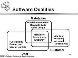 Software Qualities