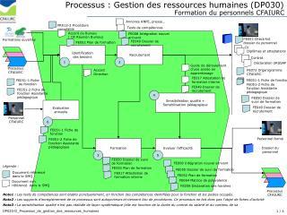 Processus : Gestion des ressources humaines (DP030)
