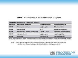 Clark AJL and Metherell LA (2006) Mechanisms of Disease: the pathogenesis of pituitary tumors
