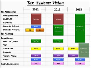 Tax  Systems Vision