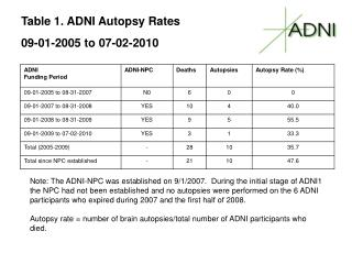 Table 1. ADNI Autopsy Rates  09-01-2005 to 07-02-2010