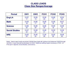 CLASS LOADS Class Size Ranges/Average