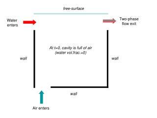 Air enters