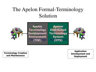 The Apelon Formal-Terminology Solution