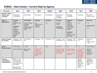EOEEA – Data Centers - Current State by Agency