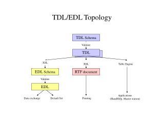 TDL/EDL Topology