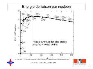 Energie de liaison par nucléon