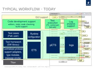 Typical Workflow - today