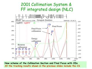 2001 Collimation System &  FF integrated design (NLC)