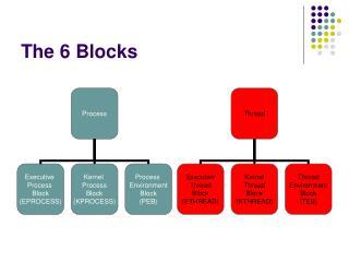 The 6 Blocks