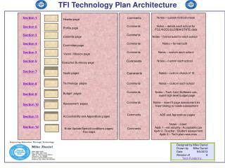 TFI Technology Plan Architecture