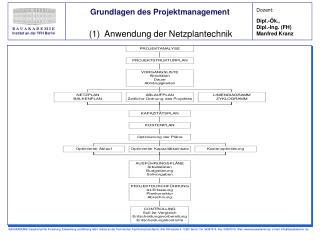 (1)  Anwendung der Netzplantechnik